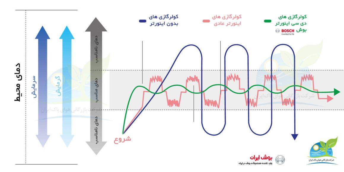 نحوه تشخیص کولر اینورتر (inverter) از کولر معمولی چیست؟