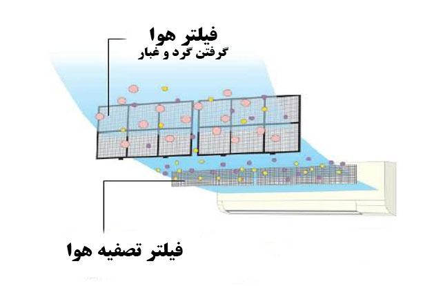 فیلتر تصفیه هوا - کولر گازی بوش اینورتر 18000
