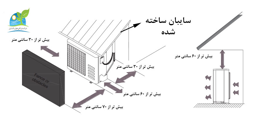 نصب صحیح بخش خارجی کولر گازی بوش 18000