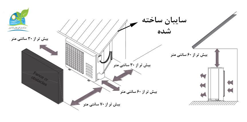 نصب صحیح بخش خارجی کولر گازی بوش 36000