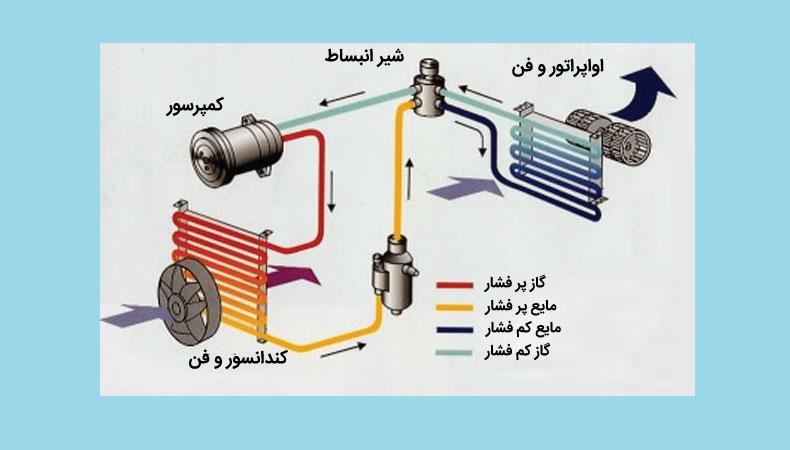 قطعات داخلی کمپرسور کولر گازی و بررسی آن ها